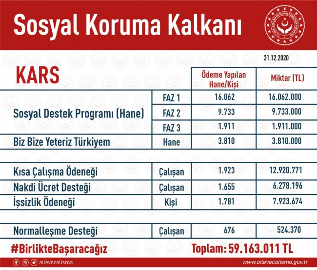 kars'a,-sosyal-koruma-kalkani-kapsaminda-59-milyon-163-bin-tl-odeme-yapildi.jpg